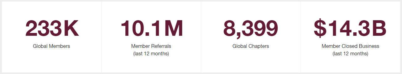 BN Worldwide statistics